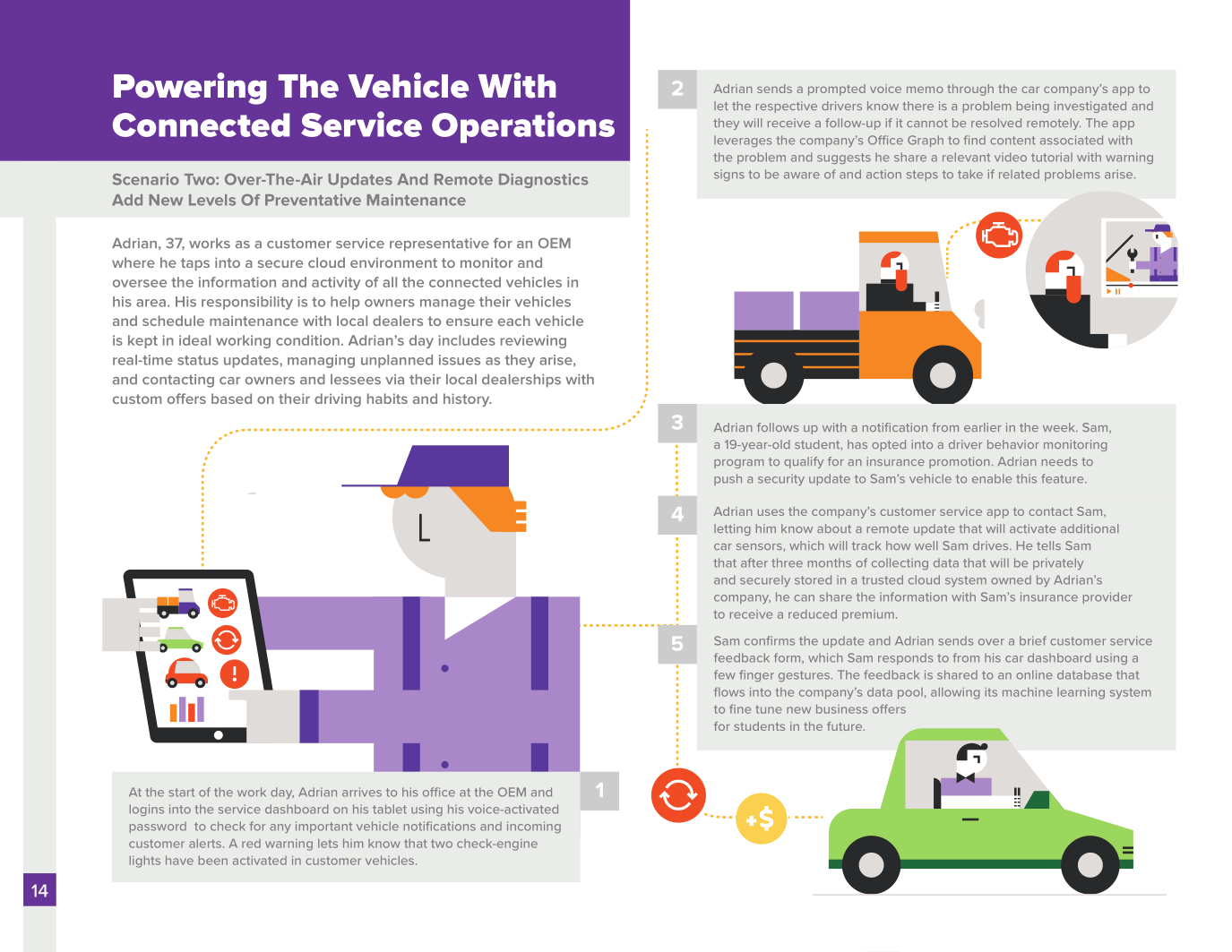 the future of automotive scenarios driving the digital the future of automotive scenarios driving the digital transformation of an industry